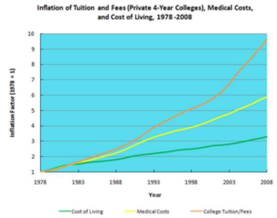 Costo delle università